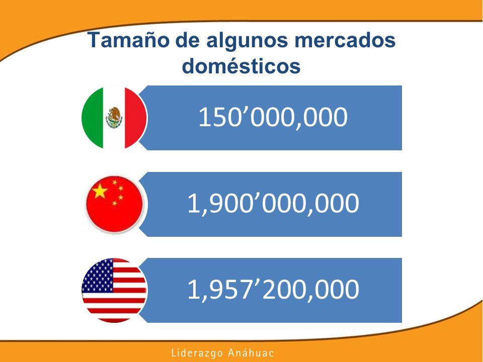 Tamaño de algunos mercados domésticos 150000,000 1,900000,000 1,957200,000