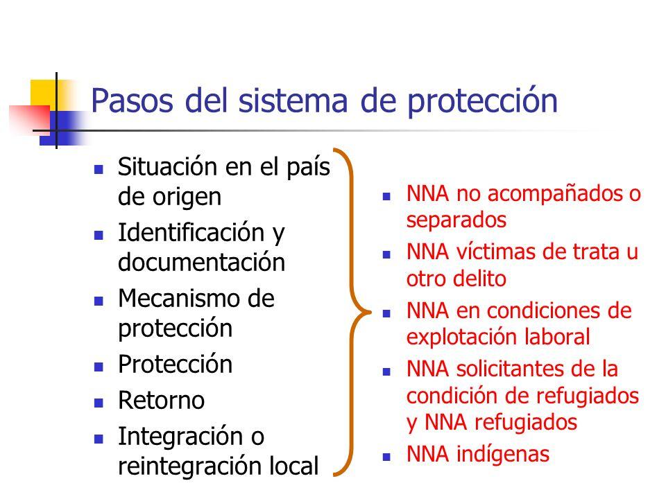 Pasos del sistema de protección Situación en el país de origen Identificación y documentación Mecanismo de protección Protección Retorno Integración o