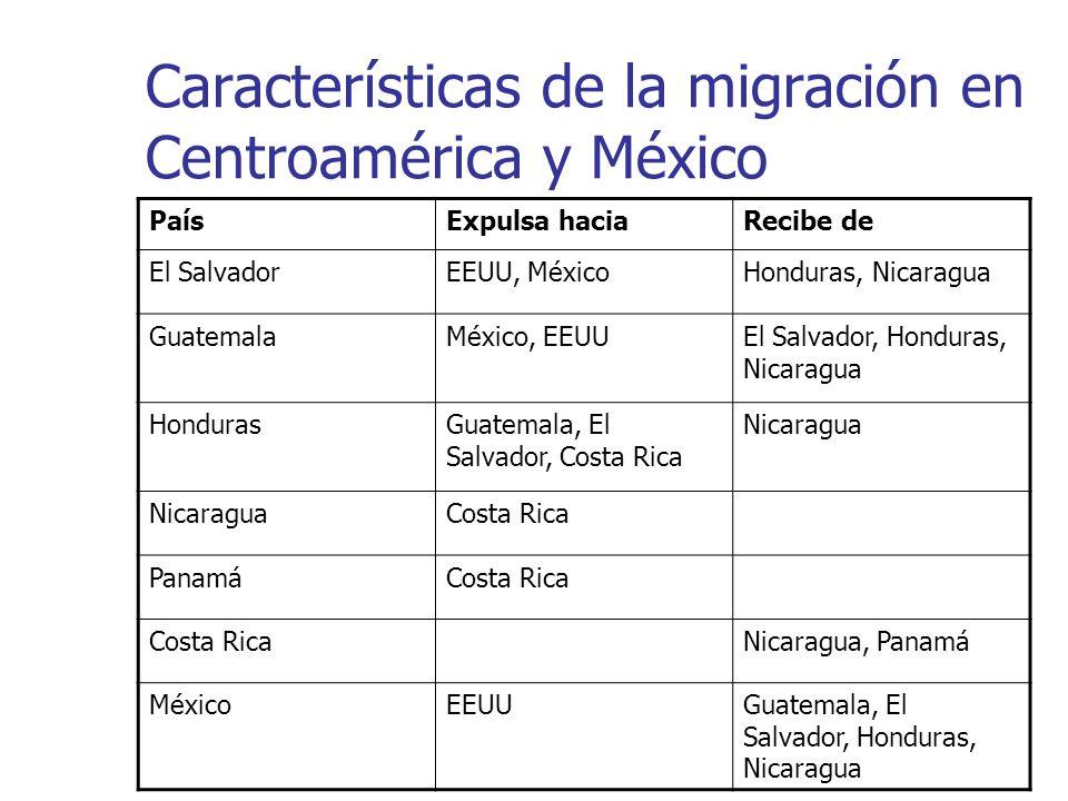Características de la migración en Centroamérica y México PaísExpulsa haciaRecibe de El SalvadorEEUU, MéxicoHonduras, Nicaragua GuatemalaMéxico, EEUUE