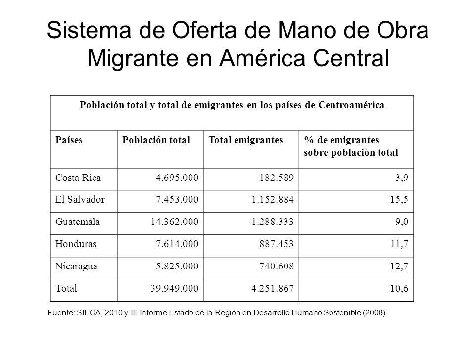 Sistema de Oferta de Mano de Obra Migrante en América Central Población total y total de emigrantes en los países de Centroamérica PaísesPoblación tot