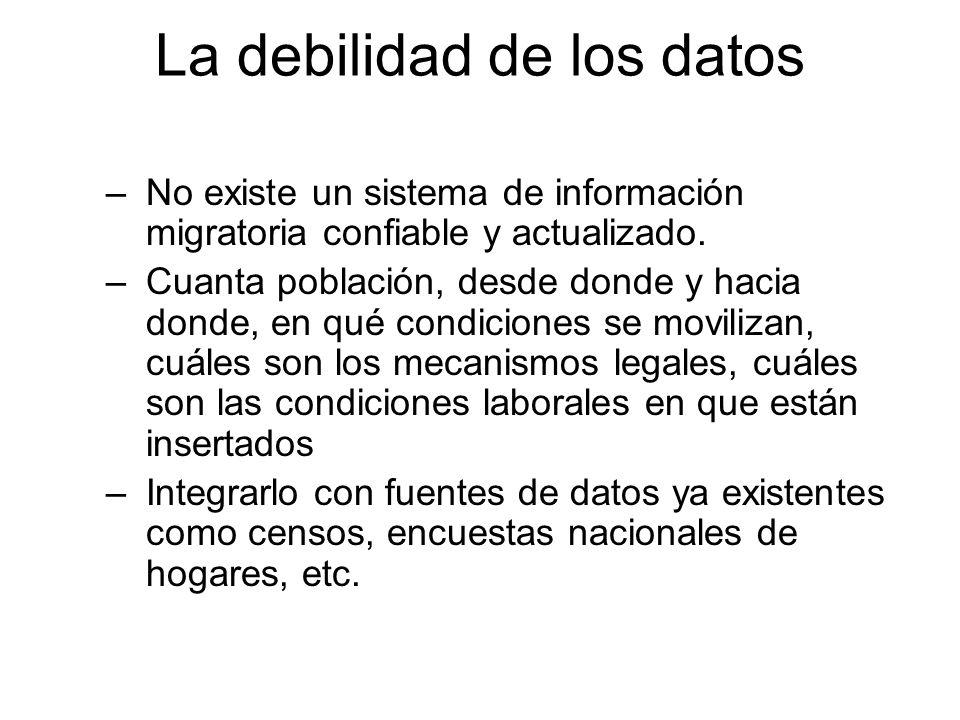 La debilidad de los datos –No existe un sistema de información migratoria confiable y actualizado. –Cuanta población, desde donde y hacia donde, en qu