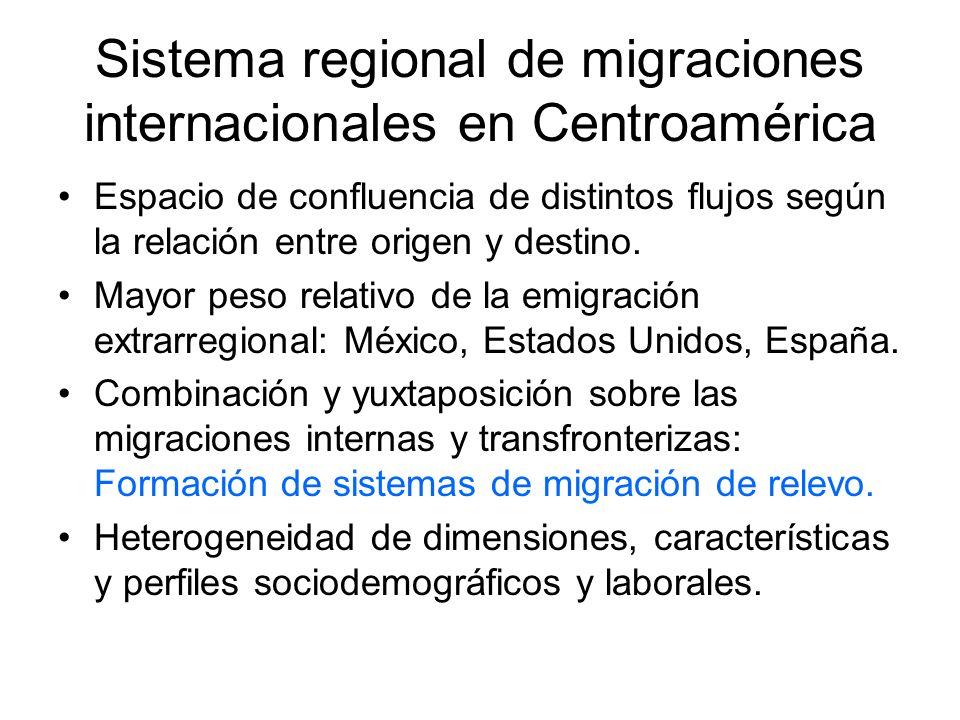 Sistema de Oferta de Mano de Obra Migrante en América Central Población total y total de emigrantes en los países de Centroamérica PaísesPoblación totalTotal emigrantes% de emigrantes sobre población total Costa Rica4.695.000182.5893,9 El Salvador7.453.0001.152.88415,5 Guatemala14.362.0001.288.3339,0 Honduras7.614.000887.45311,7 Nicaragua5.825.000740.60812,7 Total39.949.0004.251.86710,6 Fuente: SIECA, 2010 y III Informe Estado de la Región en Desarrollo Humano Sostenible (2008)