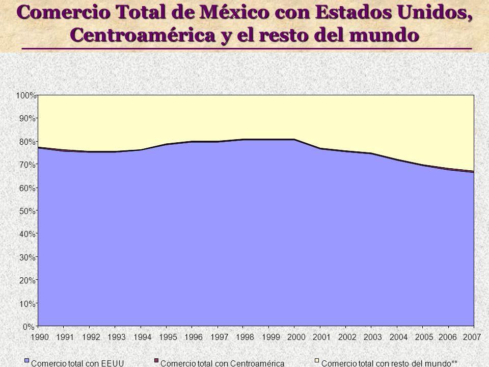 Comercio Total de México con Estados Unidos, Centroamérica y el resto del mundo 0% 10% 20% 30% 40% 50% 60% 70% 80% 90% 100% 199019911992199319941995199619971998199920002001200220032004200520062007 Comercio total con EEUUComercio total con CentroaméricaComercio total con resto del mundo**