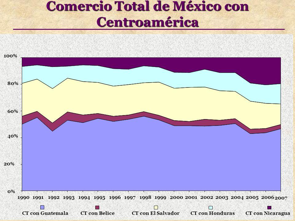 Comercio Total de México con Centroamérica 0% 20% 40% 60% 80% 100% 19901991199219931994199519961997199819992000200120022003200420052006 2007 CT con GuatemalaCT con BeliceCT con El SalvadorCT con HondurasCT con Nicaragua