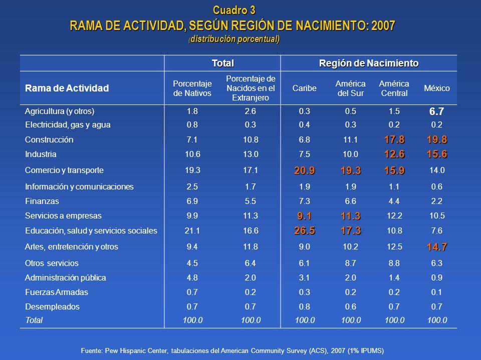 Cuadro 3 RAMA DE ACTIVIDAD, SEGÚN REGIÓN DE NACIMIENTO: 2007 ( distribución porcentual) Total Región de Nacimiento Rama de Actividad Porcentaje de Nat