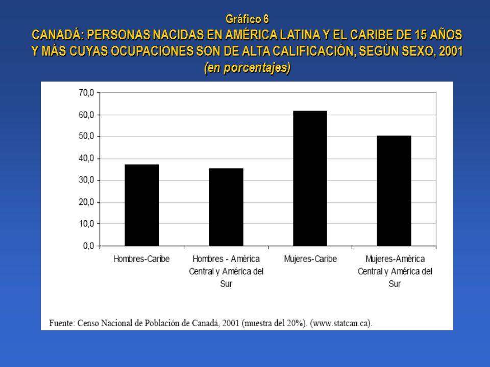 Gráfico 6 CANADÁ: PERSONAS NACIDAS EN AMÉRICA LATINA Y EL CARIBE DE 15 AÑOS Y MÁS CUYAS OCUPACIONES SON DE ALTA CALIFICACIÓN, SEGÚN SEXO, 2001 (en por