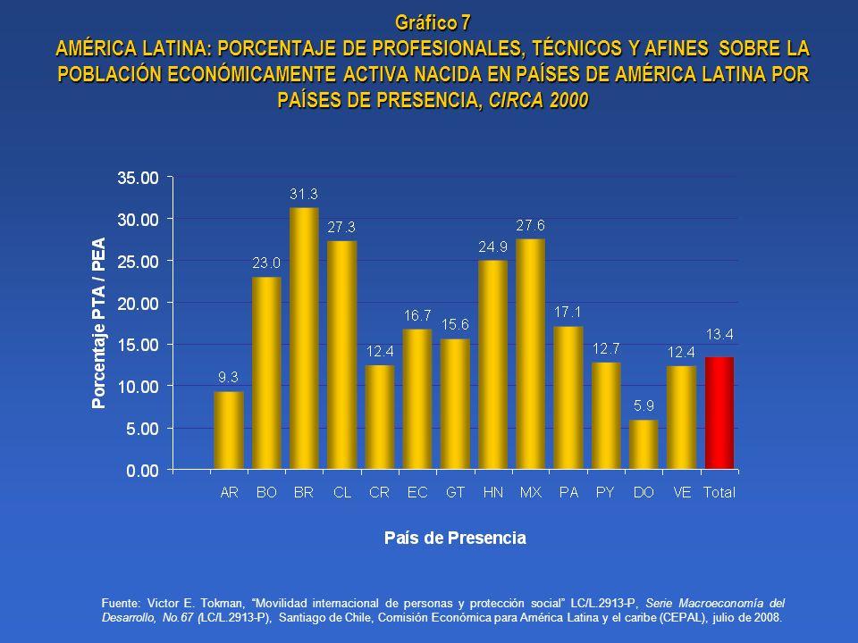 Gráfico 7 AMÉRICA LATINA: PORCENTAJE DE PROFESIONALES, TÉCNICOS Y AFINES SOBRE LA POBLACIÓN ECONÓMICAMENTE ACTIVA NACIDA EN PAÍSES DE AMÉRICA LATINA P