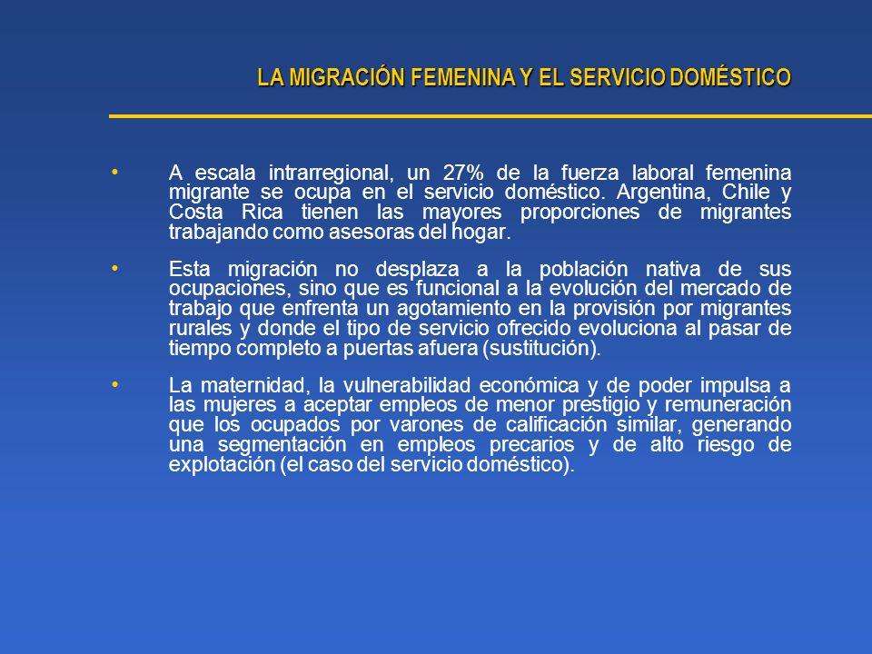 A escala intrarregional, un 27% de la fuerza laboral femenina migrante se ocupa en el servicio doméstico. Argentina, Chile y Costa Rica tienen las may