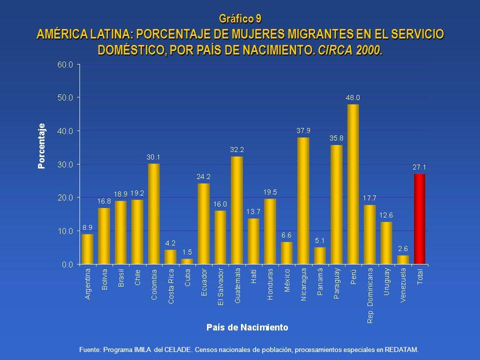 Gráfico 9 AMÉRICA LATINA: PORCENTAJE DE MUJERES MIGRANTES EN EL SERVICIO DOMÉSTICO, POR PAÍS DE NACIMIENTO. CIRCA 2000. Fuente: Programa IMILA del CEL
