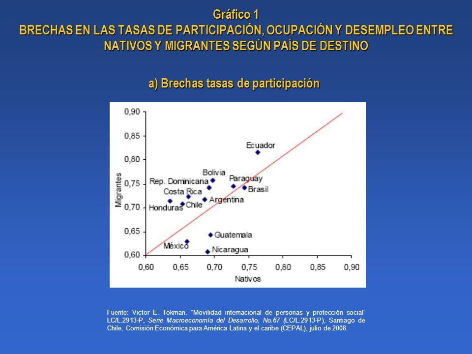Gráfico 1 BRECHAS EN LAS TASAS DE PARTICIPACIÓN, OCUPACIÓN Y DESEMPLEO ENTRE NATIVOS Y MIGRANTES SEGÚN PAÍS DE DESTINO Fuente: Victor E. Tokman, Movil