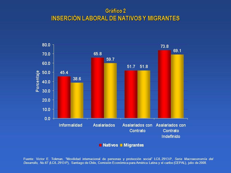 Gráfico 2 INSERCIÓN LABORAL DE NATIVOS Y MIGRANTES Fuente: Victor E. Tokman, Movilidad internacional de personas y protección social LC/L.2913-P, Seri