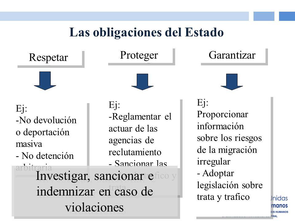 Las obligaciones del Estado Respetar Proteger Garantizar Ej: -Reglamentar el actuar de las agencias de reclutamiento - Sancionar las redes de trafico y trata Ej: -Reglamentar el actuar de las agencias de reclutamiento - Sancionar las redes de trafico y trata Ej: -No devolución o deportación masiva - No detención arbitraria Ej: -No devolución o deportación masiva - No detención arbitraria Ej: Proporcionar información sobre los riesgos de la migración irregular - Adoptar legislación sobre trata y trafico Ej: Proporcionar información sobre los riesgos de la migración irregular - Adoptar legislación sobre trata y trafico Investigar, sancionar e indemnizar en caso de violaciones