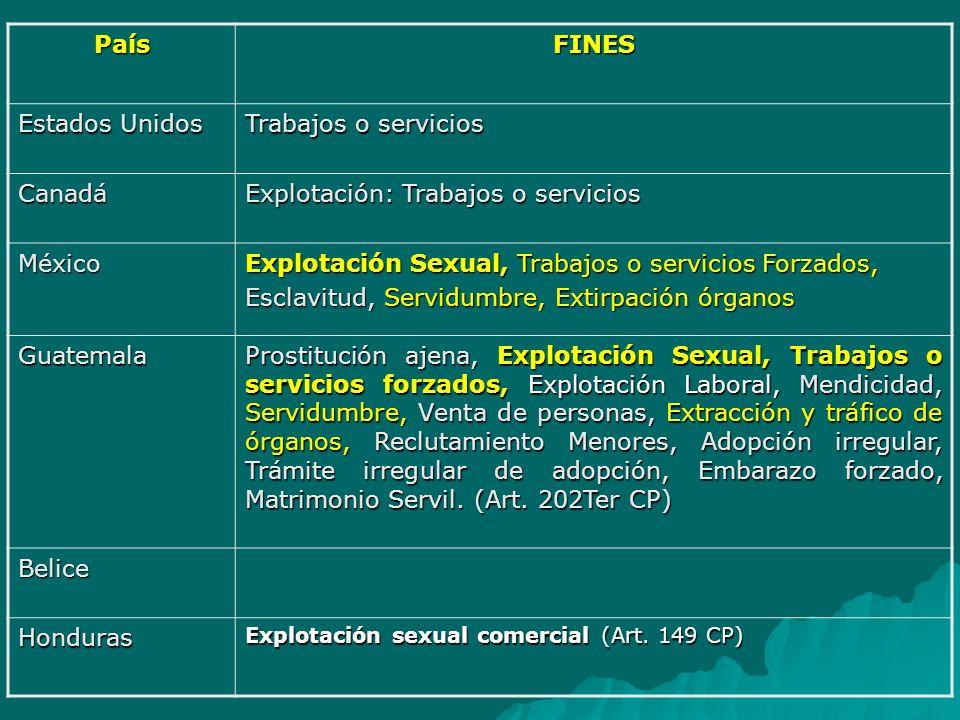El Salvador Explotación sexual, Trabajos o servicios forzados, Prácticas análogas a la esclavitud, Extracción de órganos, Adopciones fraudulentas, Matrimonios forzados (Art.