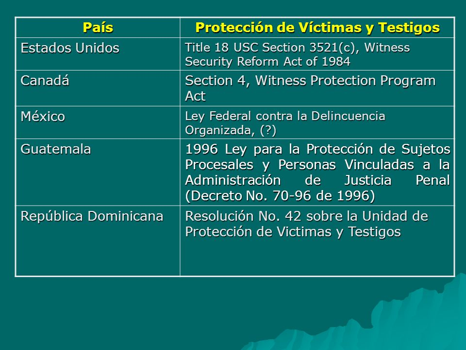 País Protección de Víctimas y Testigos Estados Unidos Title 18 USC Section 3521(c), Witness Security Reform Act of 1984 Canadá Section 4, Witness Prot