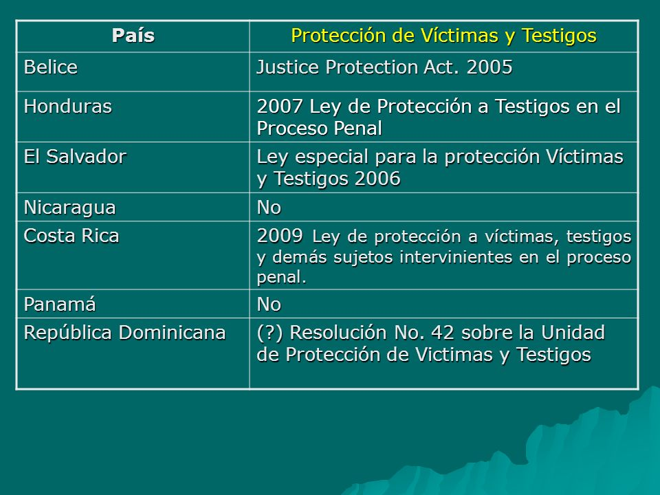 Protección de víctimas y testigos Protección de la víctima Protección de la víctima Protección de la víctima-testigo Protección de la víctima-testigo Víctima que no colabora Víctima que no colabora Leyes especiales Leyes especiales Regulaciones especiales en la legislación Regulaciones especiales en la legislación Programas de protección Programas de protección