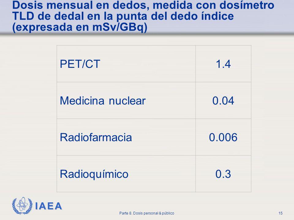 IAEA Parte 8. Dosis personal & público15 Dosis mensual en dedos, medida con dosímetro TLD de dedal en la punta del dedo índice (expresada en mSv/GBq)