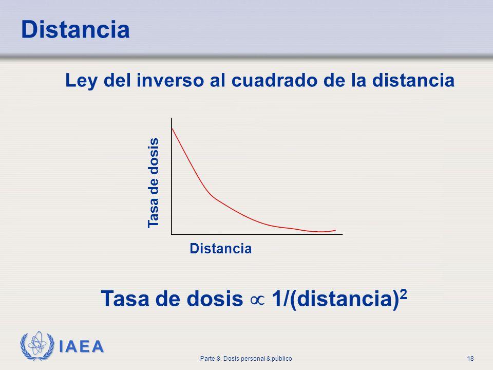 IAEA Parte 8. Dosis personal & público18 Distancia Tasa de dosis Tasa de dosis 1/(distancia) 2 Ley del inverso al cuadrado de la distancia
