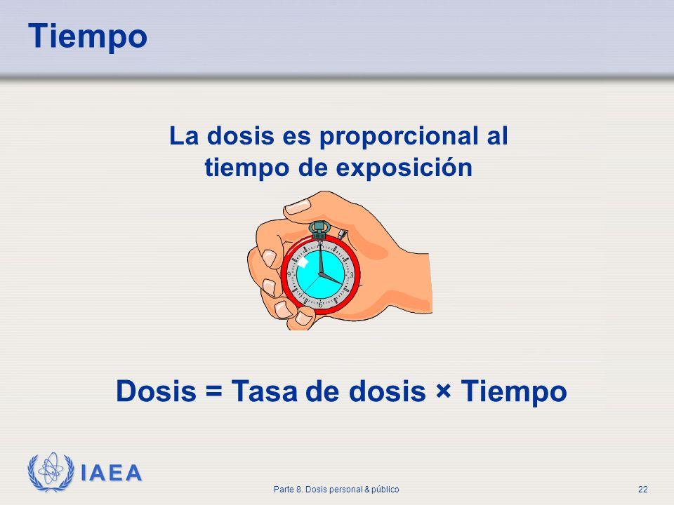 IAEA Parte 8. Dosis personal & público22 Tiempo La dosis es proporcional al tiempo de exposición Dosis = Tasa de dosis × Tiempo