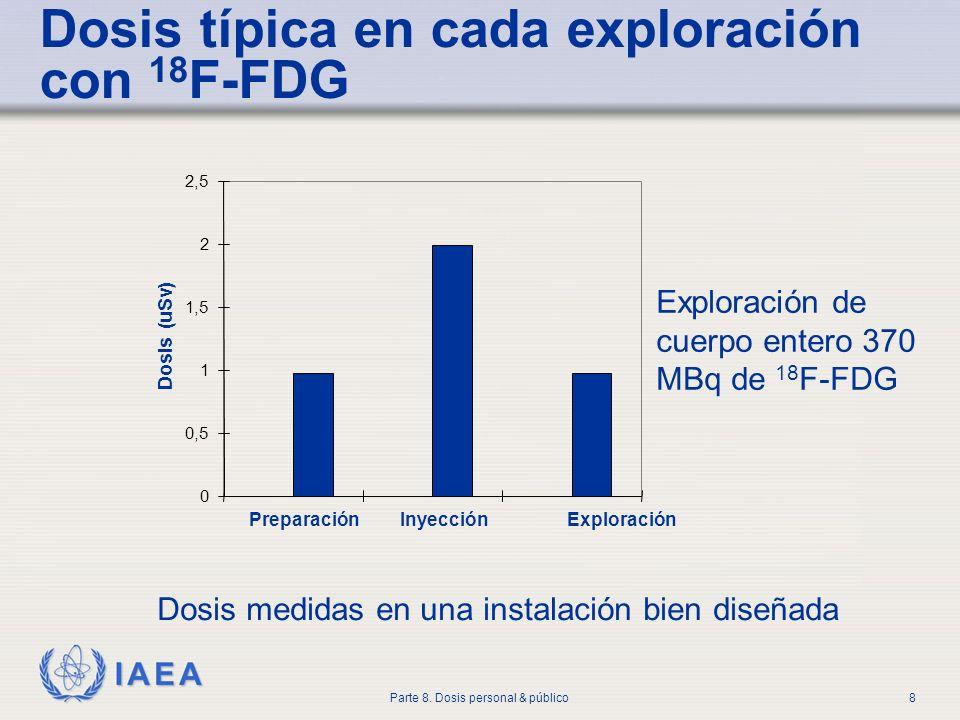 IAEA Parte 8. Dosis personal & público8 0 0,5 1 1,5 2 2,5 PreparaciónInyección Exploración Dosis (uSv) Exploración de cuerpo entero 370 MBq de 18 F-FD
