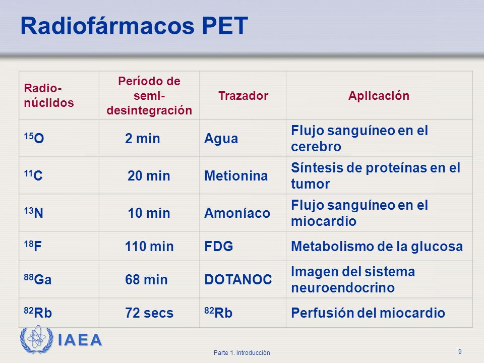 IAEA Parte 1. Introducción 9 Radiofármacos PET Radio- núclidos Período de semi- desintegración TrazadorAplicación 15 O2 minAgua Flujo sanguíneo en el