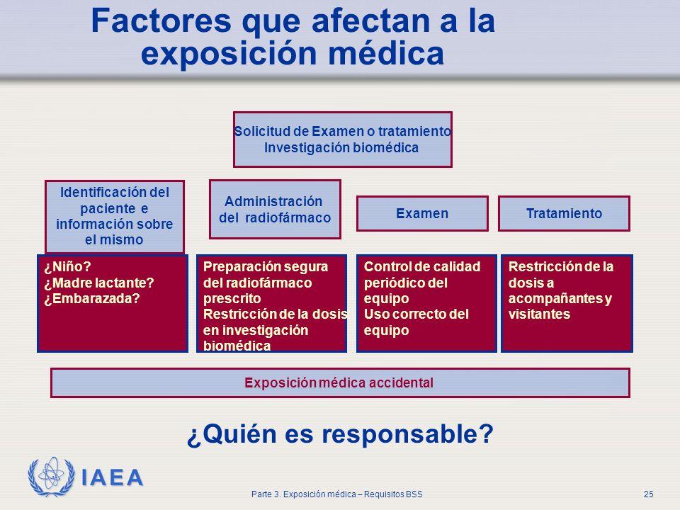 IAEA Parte 3. Exposición médica – Requisitos BSS25 Factores que afectan a la exposición médica ¿Quién es responsable? Solicitud de Examen o tratamient