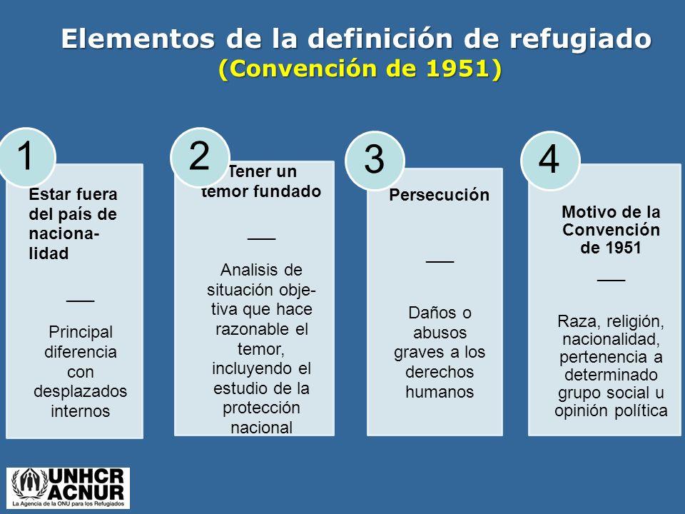Elementos de la definición de refugiado (Convención de 1951) (Convención de 1951) Estar fuera del país de naciona- lidad ___ Principal diferencia con