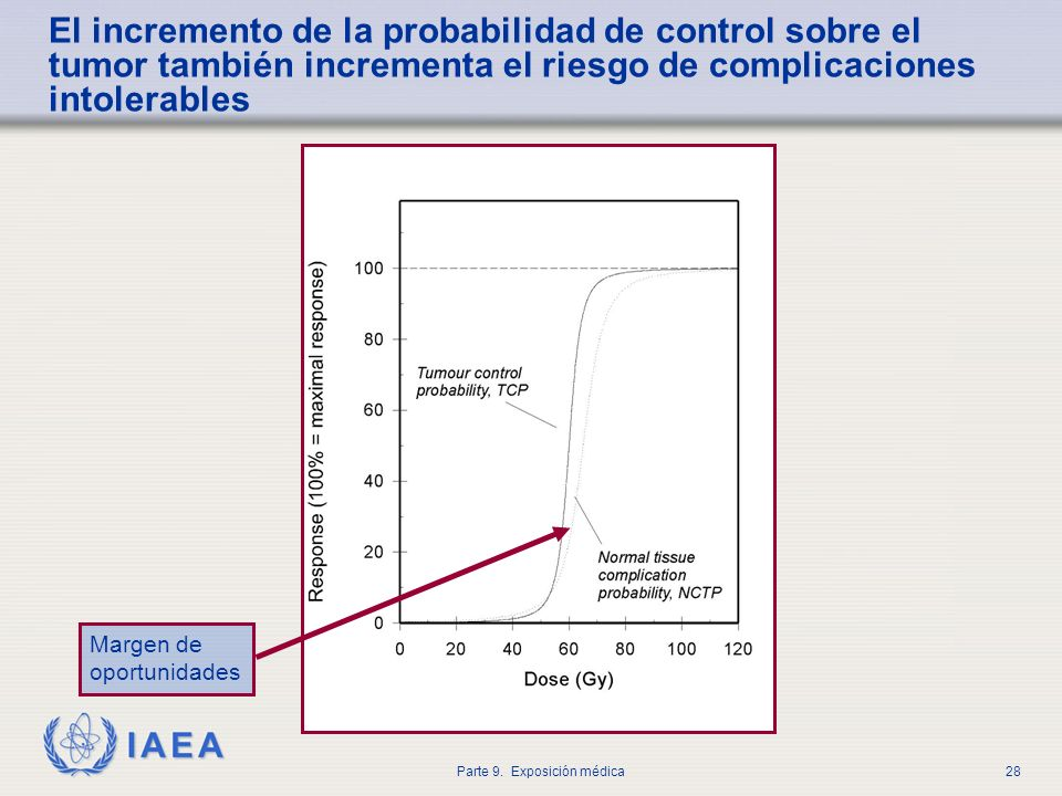 IAEA Parte 9. Exposición médica28 El incremento de la probabilidad de control sobre el tumor también incrementa el riesgo de complicaciones intolerabl