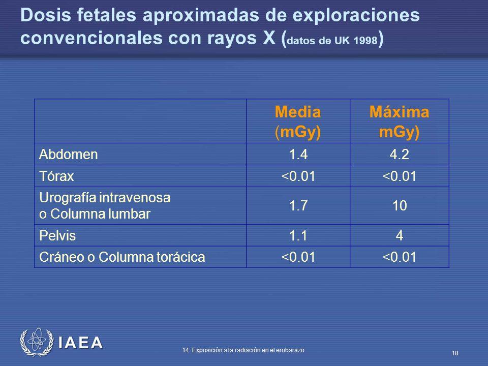 IAEA 14: Exposición a la radiación en el embarazo 18 Dosis fetales aproximadas de exploraciones convencionales con rayos X ( datos de UK 1998 ) Media