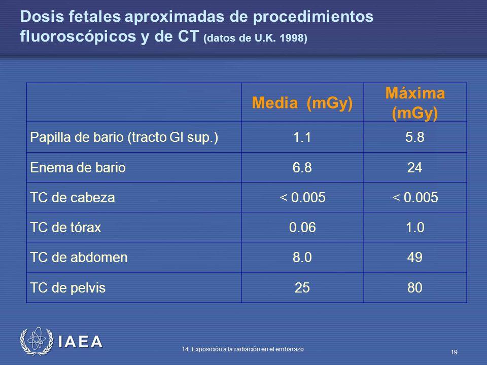 IAEA 14: Exposición a la radiación en el embarazo 19 Dosis fetales aproximadas de procedimientos fluoroscópicos y de CT (datos de U.K. 1998) Media (mG