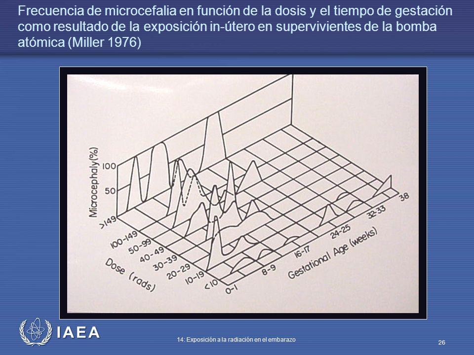 IAEA 14: Exposición a la radiación en el embarazo 26 Frecuencia de microcefalia en función de la dosis y el tiempo de gestación como resultado de la e