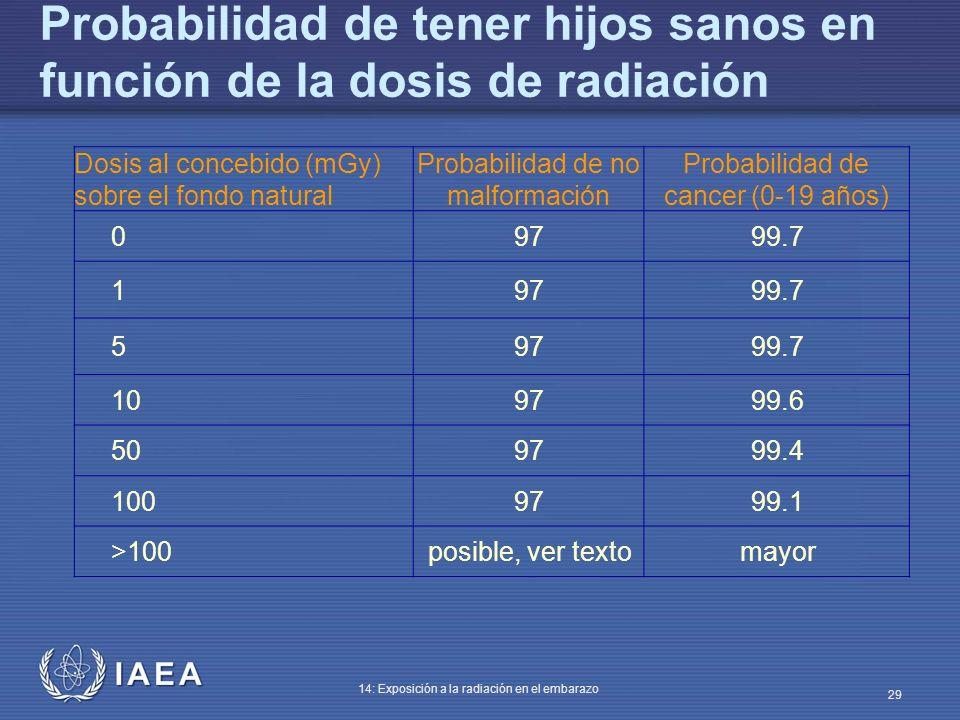 IAEA 14: Exposición a la radiación en el embarazo 29 Probabilidad de tener hijos sanos en función de la dosis de radiación Dosis al concebido (mGy) so
