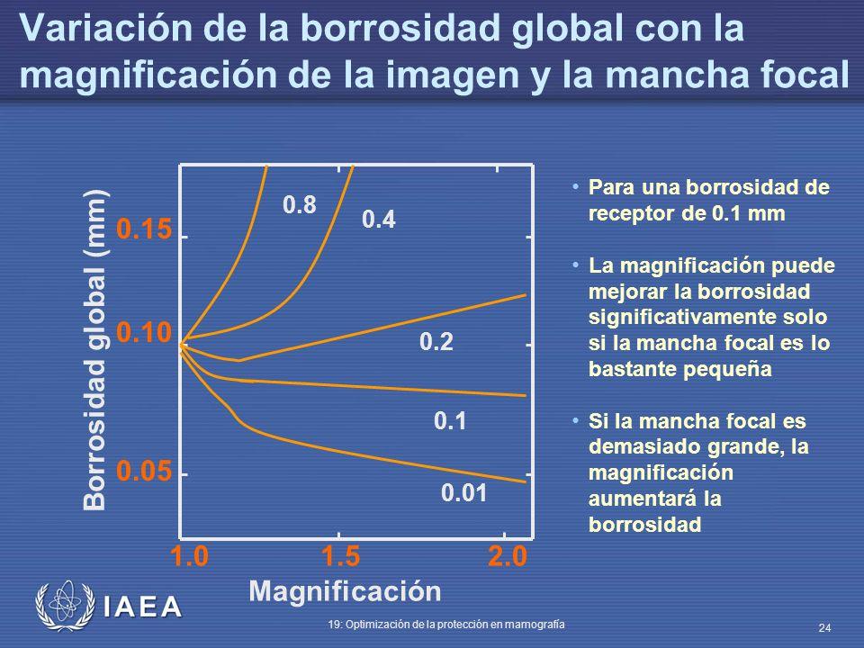 IAEA 19: Optimización de la protección en mamografía 24 Variación de la borrosidad global con la magnificación de la imagen y la mancha focal Para una