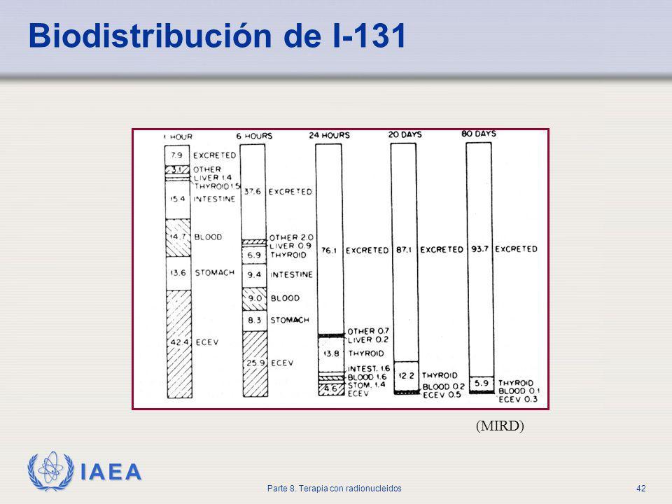 IAEA Parte 8. Terapia con radionucleidos42 Biodistribución de I-131 (MIRD)