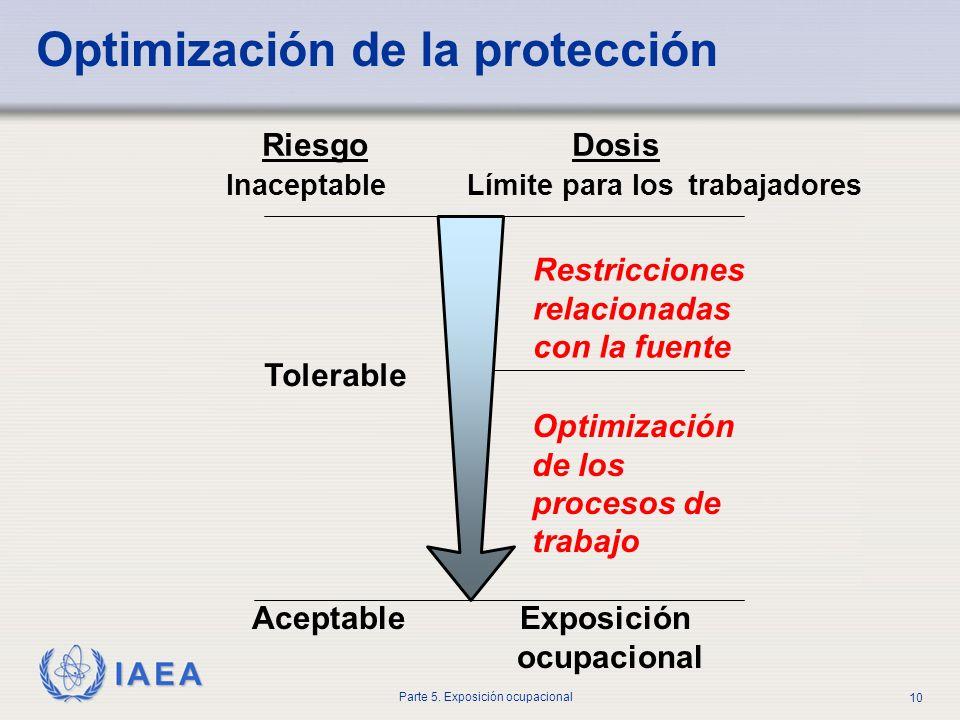 IAEA Parte 5. Exposición ocupacional 10 Riesgo Dosis Inaceptable Límite para los trabajadores Restricciones relacionadas con la fuente Optimización de