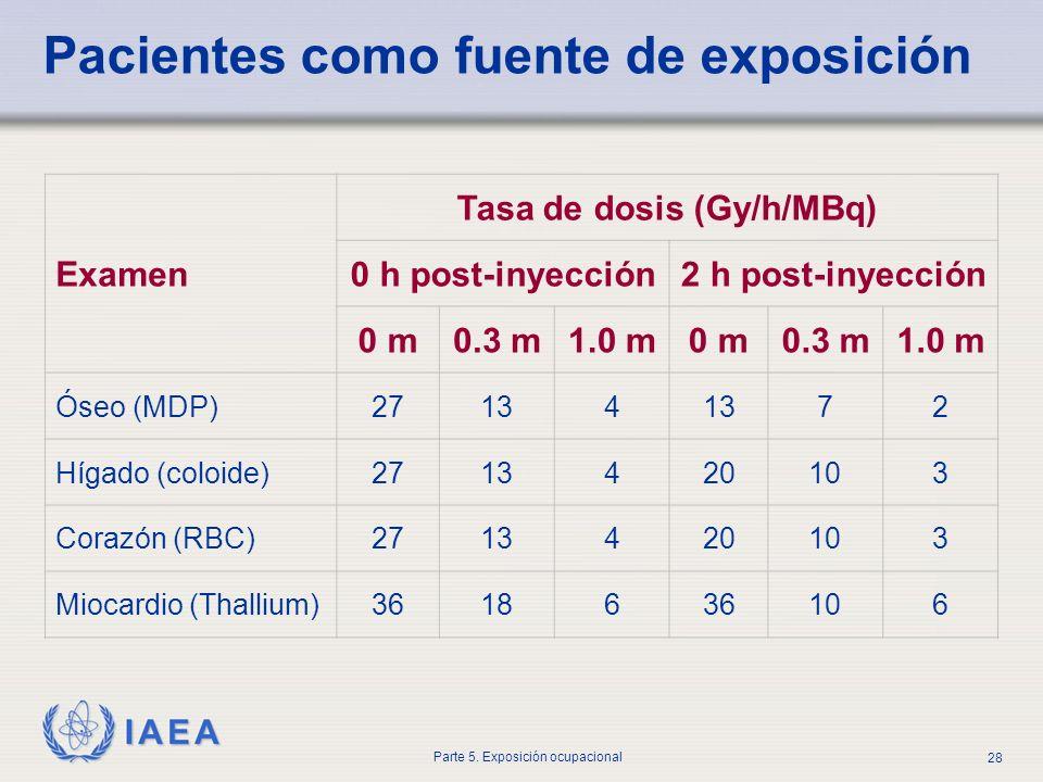 IAEA Parte 5. Exposición ocupacional 28 Pacientes como fuente de exposición Examen Tasa de dosis (Gy/h/MBq) 0 h post-inyección2 h post-inyección 0 m0.