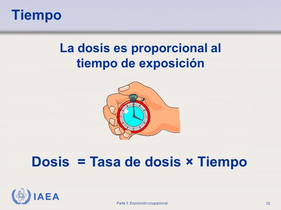 IAEA Parte 5. Exposición ocupacional 35 Tiempo La dosis es proporcional al tiempo de exposición Dosis = Tasa de dosis × Tiempo