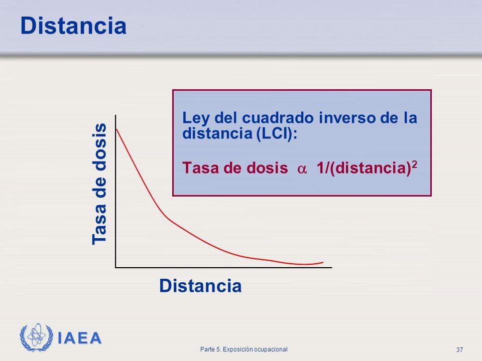 IAEA Parte 5. Exposición ocupacional 37 Distancia Tasa de dosis Ley del cuadrado inverso de la distancia (LCI): Tasa de dosis 1/(distancia) 2