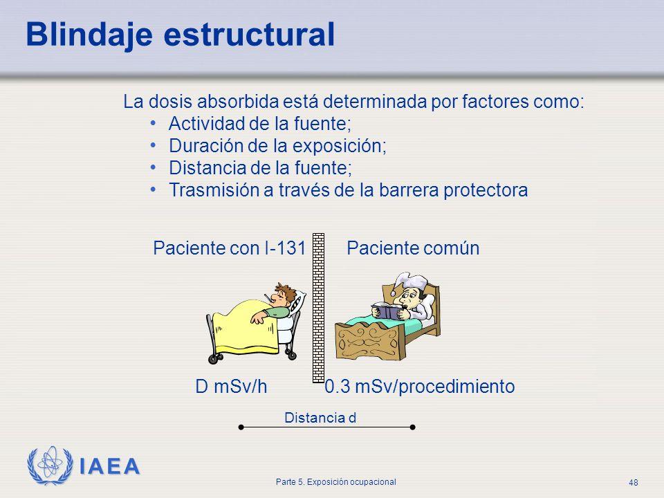 IAEA Parte 5. Exposición ocupacional 48 Paciente con I-131 D mSv/h0.3 mSv/procedimiento Distancia d Paciente común La dosis absorbida está determinada