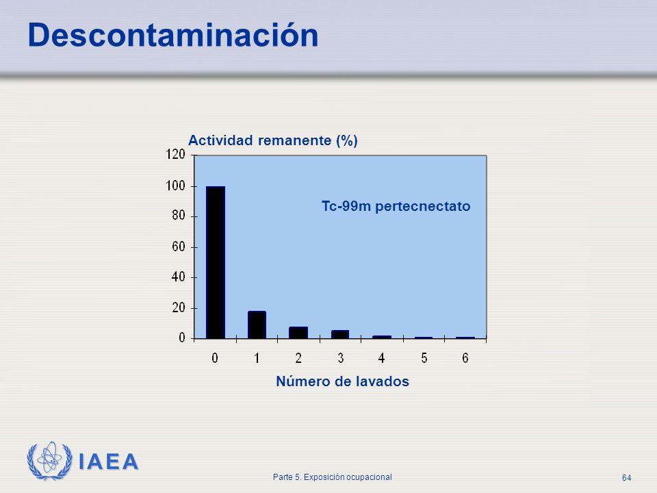 IAEA Parte 5. Exposición ocupacional 64 Actividad remanente (%) Número de lavados Tc-99m pertecnectato Descontaminación