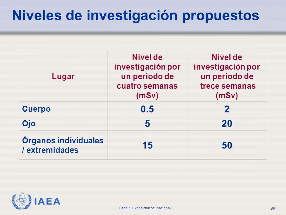 IAEA Parte 5. Exposición ocupacional 86 Niveles de investigación propuestos Lugar Nivel de investigación por un periodo de cuatro semanas (mSv) Nivel