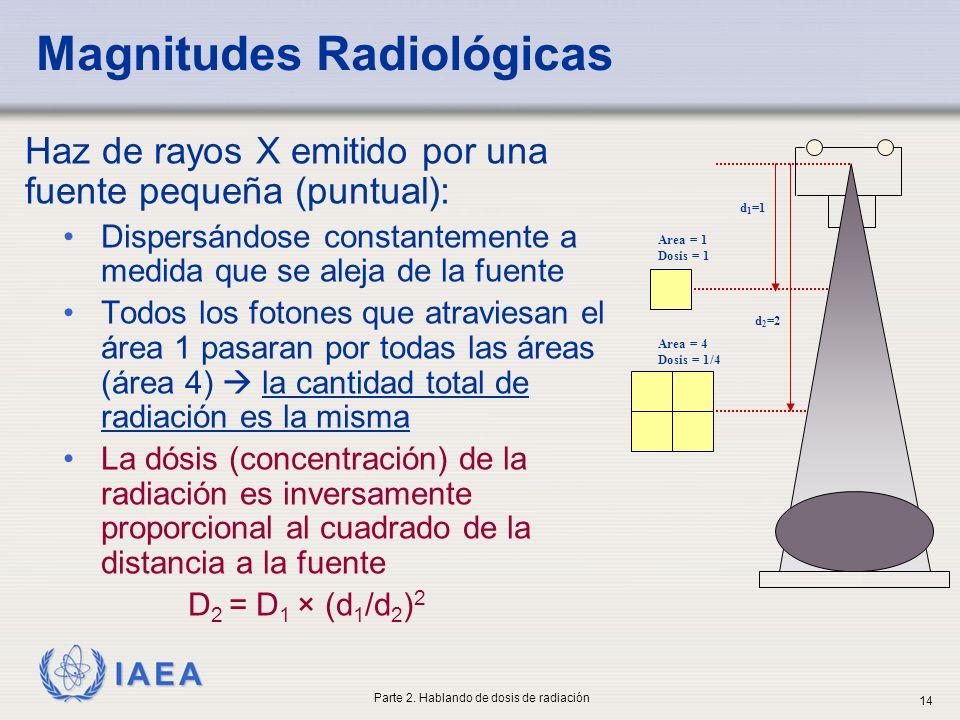 IAEA Haz de rayos X emitido por una fuente pequeña (puntual): Dispersándose constantemente a medida que se aleja de la fuente Todos los fotones que at