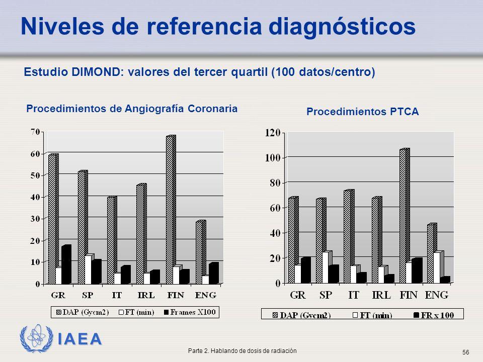 IAEA Procedimientos PTCA Procedimientos de Angiografía Coronaria Estudio DIMOND: valores del tercer quartil (100 datos/centro) Niveles de referencia d