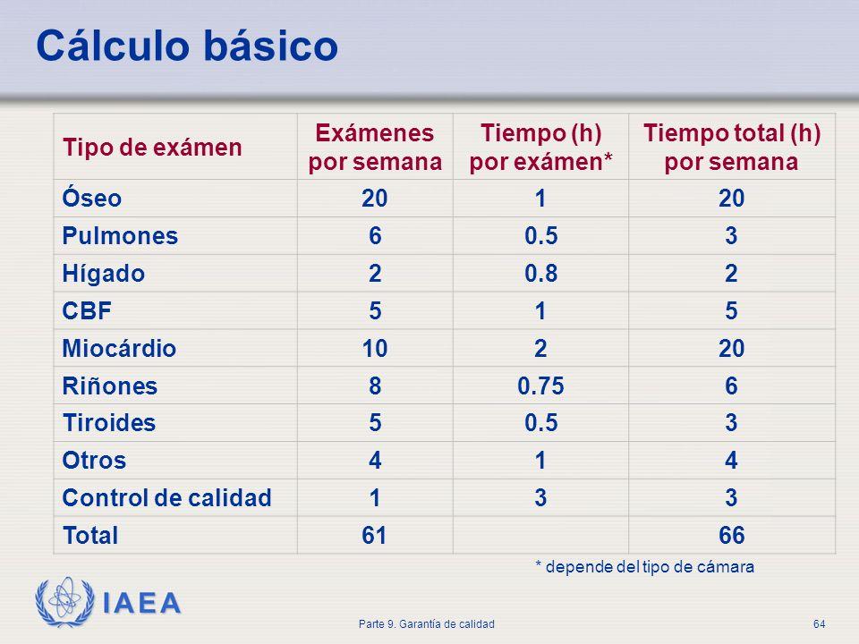IAEA Parte 9. Garantía de calidad64 Cálculo básico * depende del tipo de cámara Tipo de exámen Exámenes por semana Tiempo (h) por exámen* Tiempo total