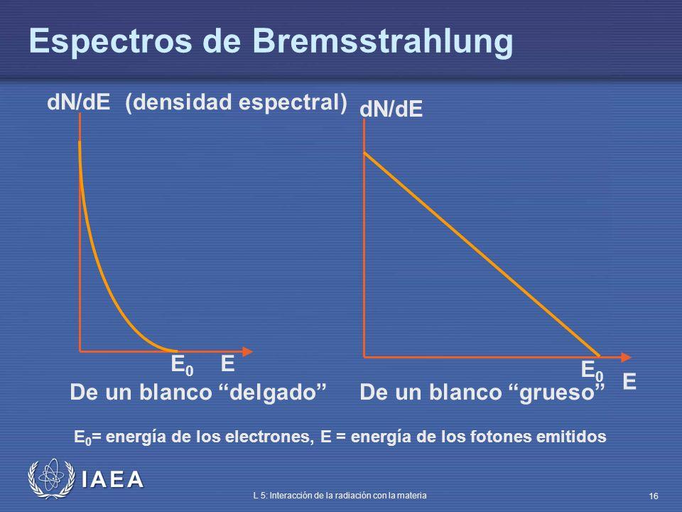 IAEA L 5: Interacción de la radiación con la materia 16 Espectros de Bremsstrahlung dN/dE E 0 = energía de los electrones, E = energía de los fotones