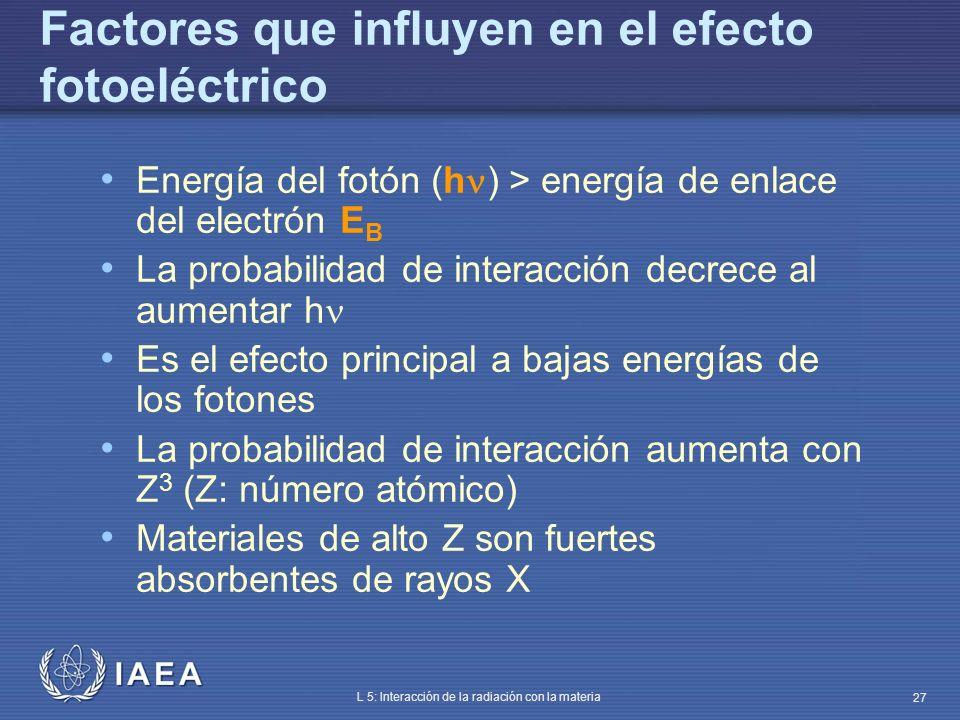 IAEA L 5: Interacción de la radiación con la materia 27 Factores que influyen en el efecto fotoeléctrico Energía del fotón (h ) > energía de enlace de