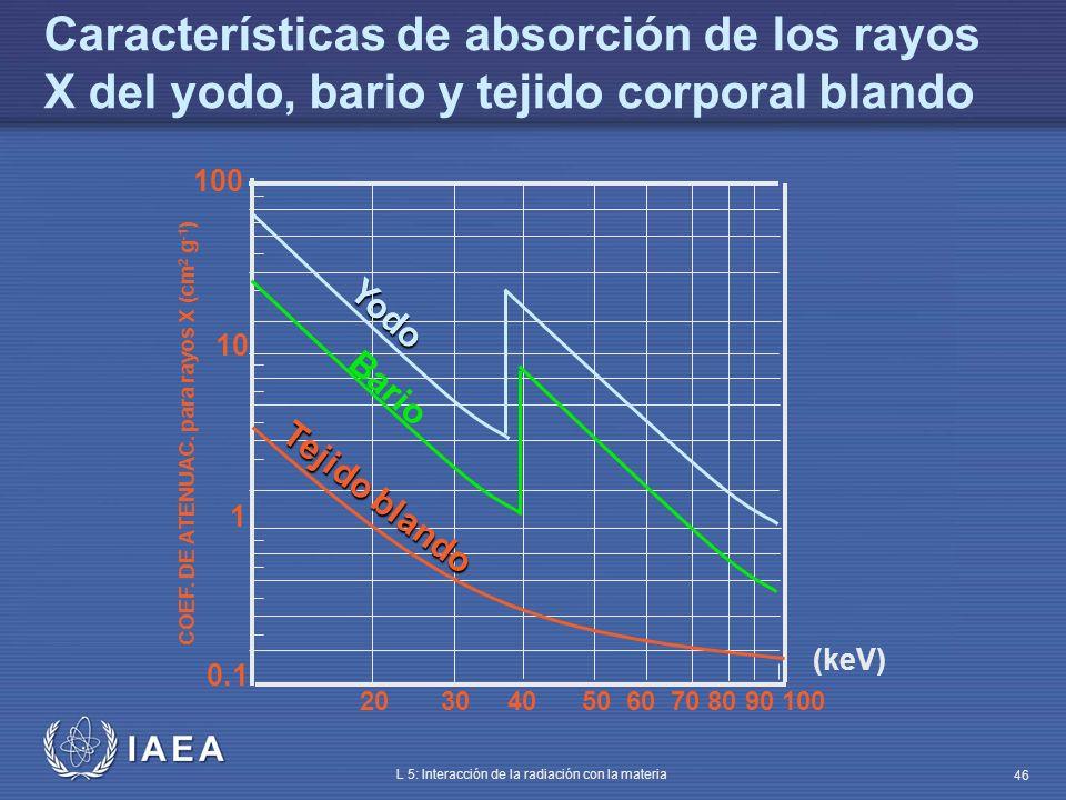 IAEA L 5: Interacción de la radiación con la materia 46 Características de absorción de los rayos X del yodo, bario y tejido corporal blando 100 20 30