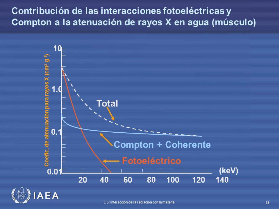IAEA L 5: Interacción de la radiación con la materia 48 Contribución de las interacciones fotoeléctricas y Compton a la atenuación de rayos X en agua