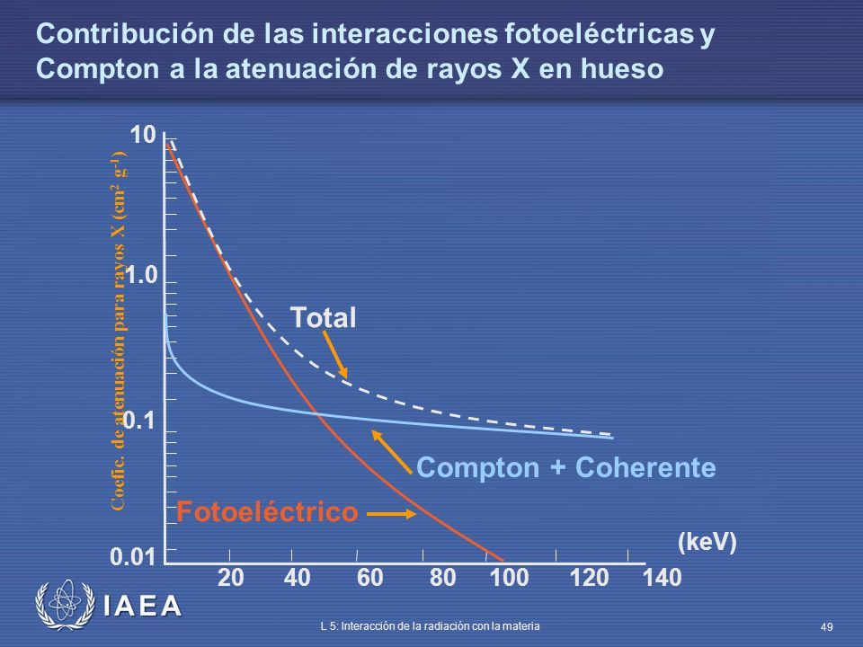 IAEA L 5: Interacción de la radiación con la materia 49 Contribución de las interacciones fotoeléctricas y Compton a la atenuación de rayos X en hueso
