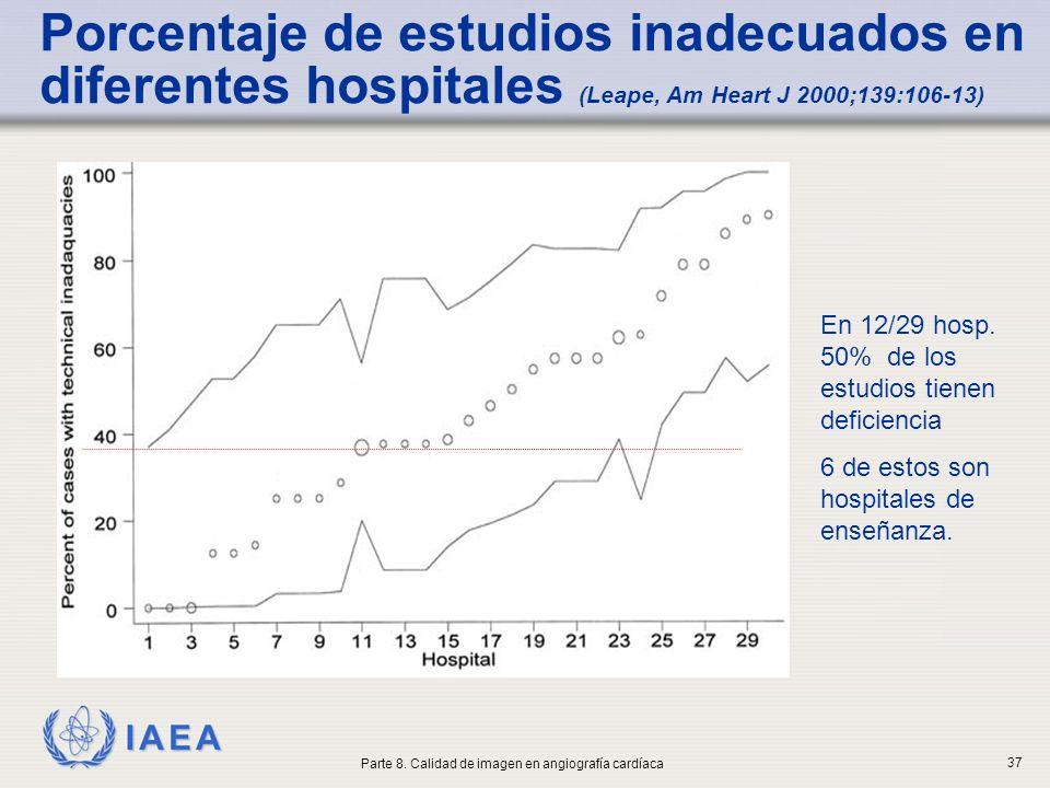 IAEA Porcentaje de estudios inadecuados en diferentes hospitales (Leape, Am Heart J 2000;139:106-13) En 12/29 hosp. 50% de los estudios tienen deficie