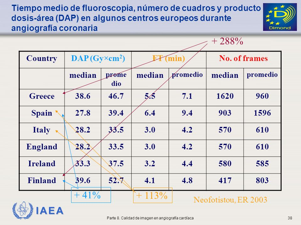IAEA CountryDAP (Gy×cm 2 )FT (min)No. of frames median prome dio median promedio median promedio Greece38.646.75.57.11620960 Spain27.839.46.49.4903159